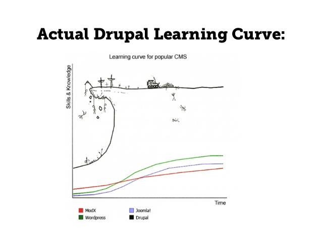 Drupal Learning Curve